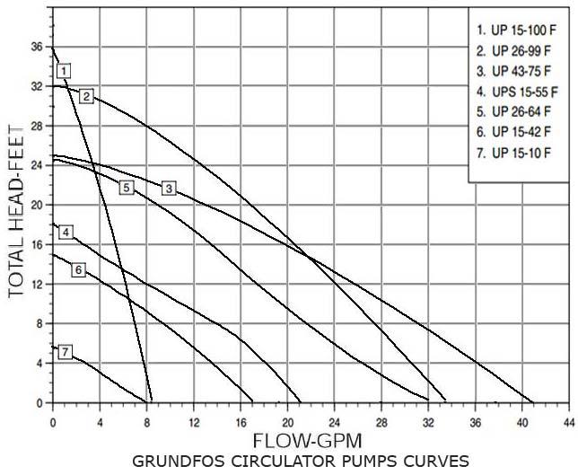 How to size a Circulator Pump  Taco pump curves