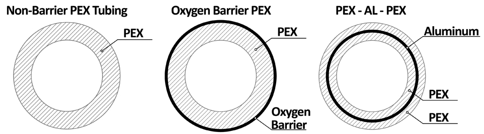 Cross section of PEX tubing types and structural differences