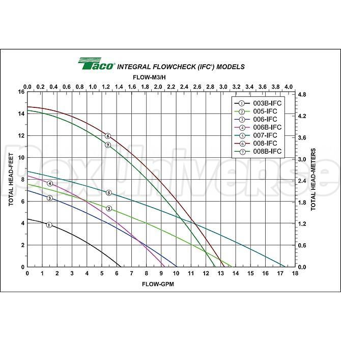 007 Circulator Pump w/ IFC, 1/25 HP, 115V