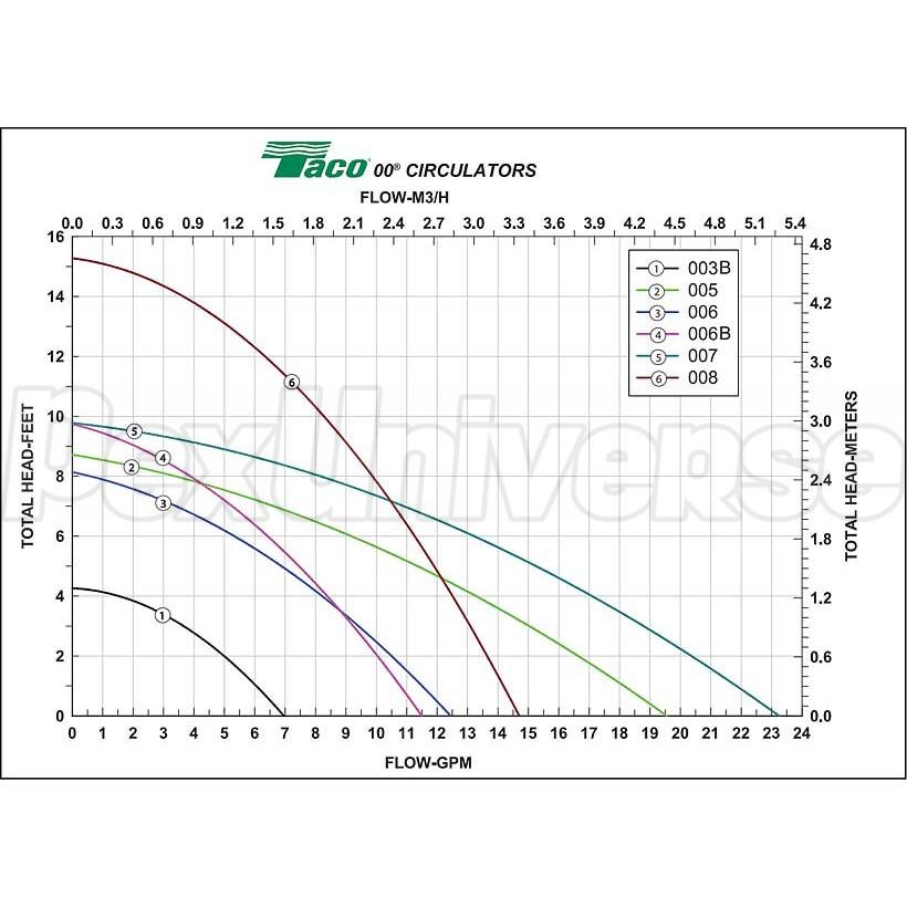 Taco 007-f5 Cast Iron Circulator Pump  115v