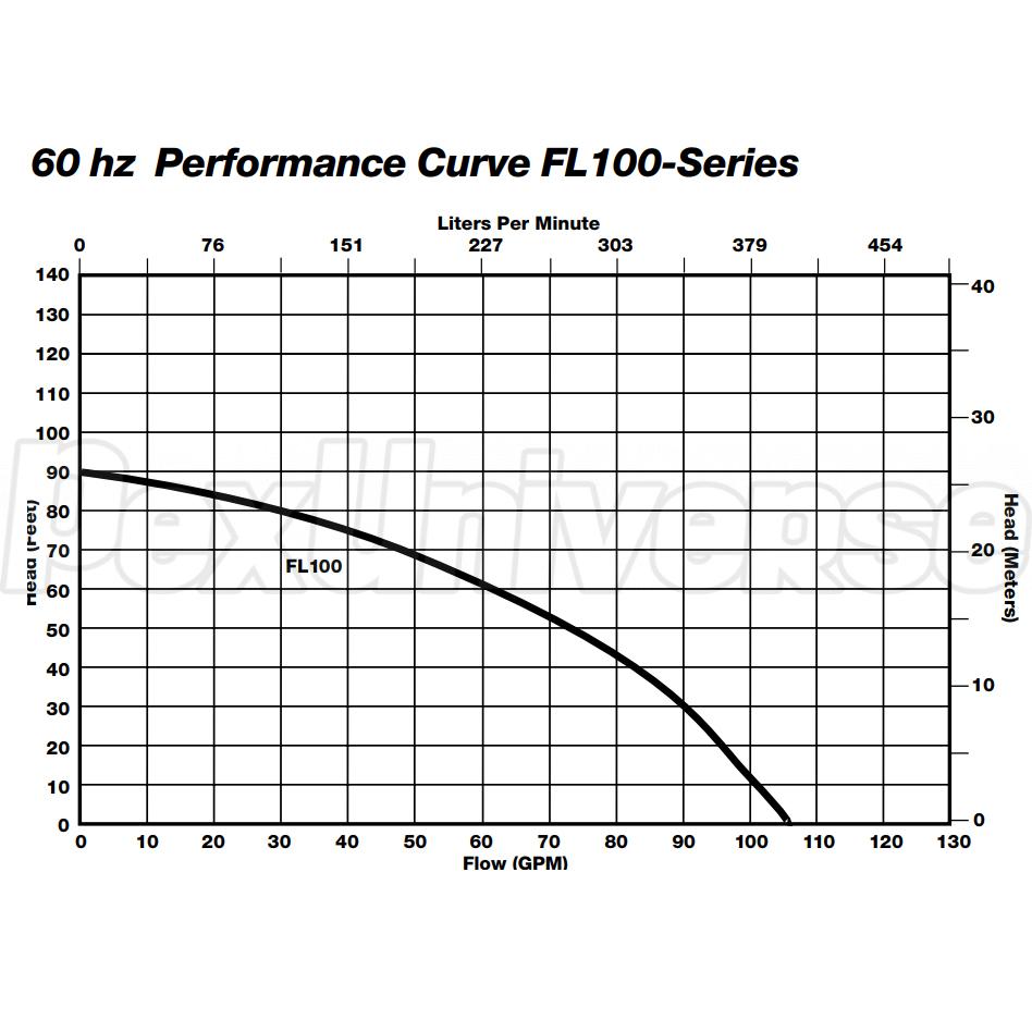 Wiring Diagram Liberty 1 Hp Grinder Pump Data Diagrams Pumps Fl102m 2 Manual Effluent Pexuniverse Rh Com Water Eone