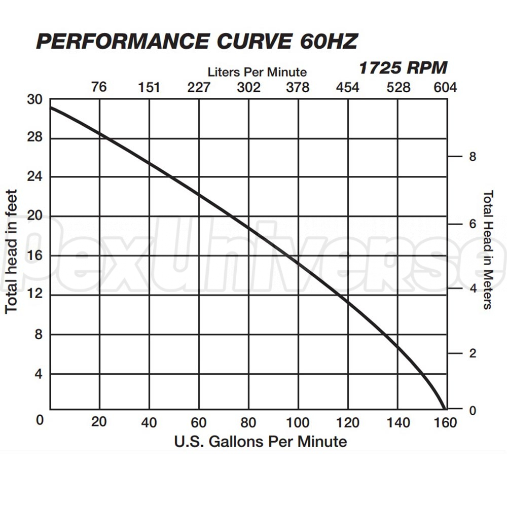 Liberty Pumps Le73m2 2 Manual Sewage Pump Pexuniverse Hp S Fixture Wiring Diagram Single Phase 208 25 Cord 3 4 Discharge 230v